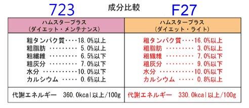 日本 SANKO 寵物鼠飼料(體重控制) 200g (缺貨)